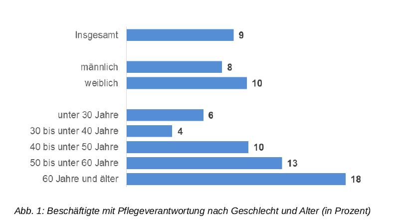 Grafik: Beschäftigte mit Pflegeverantwortung nach Geschlecht und Alter (in Prozent)
