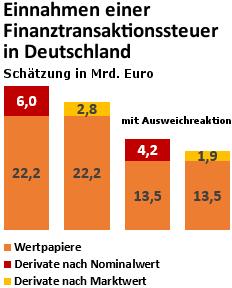 Diagramm: Einnahmen einer Finanztransaktionssteuer in Deutschland