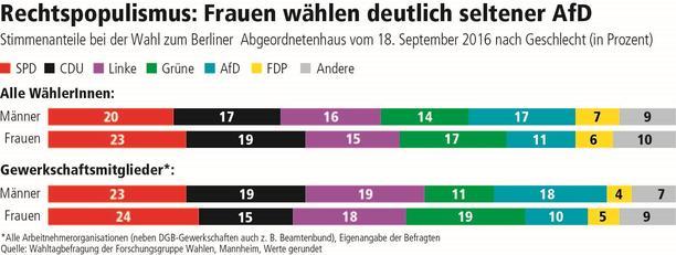Wahlgrafik Berlin 2016