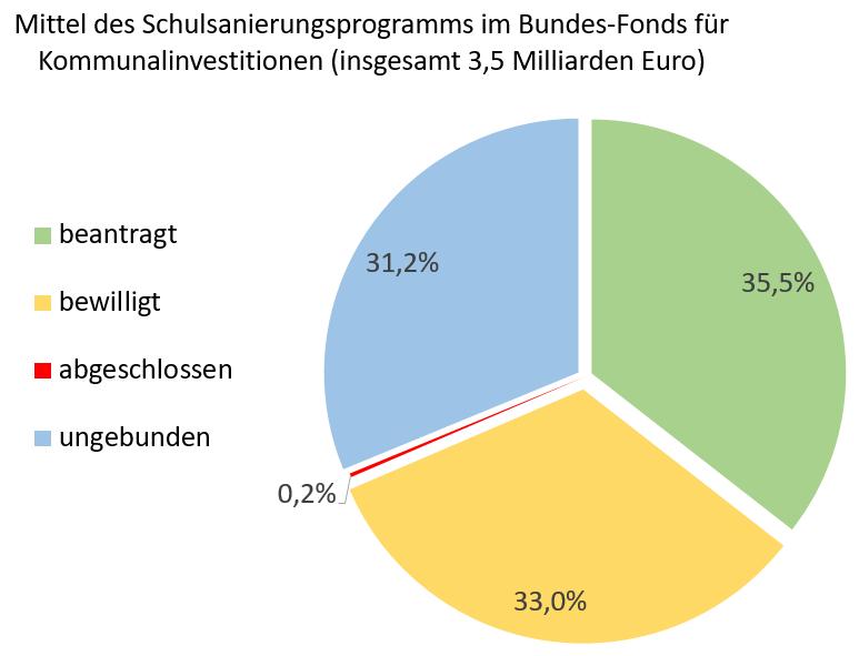 Grafik: Verteilung der Mittel des Schulsanierungsprogramms im Bundes-Fonds für Kommunalinvestitionen (insgesamt 3,5 Milliarden Euro)
