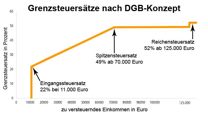 Grafische Darstellung des DGB-Steuerkonzepts (Grenzsteuersätze Einkommenssteuer)
