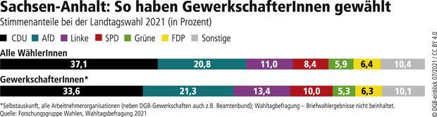 Wahlgrafik Sachsen-Anhalt Landtagswahl 2021