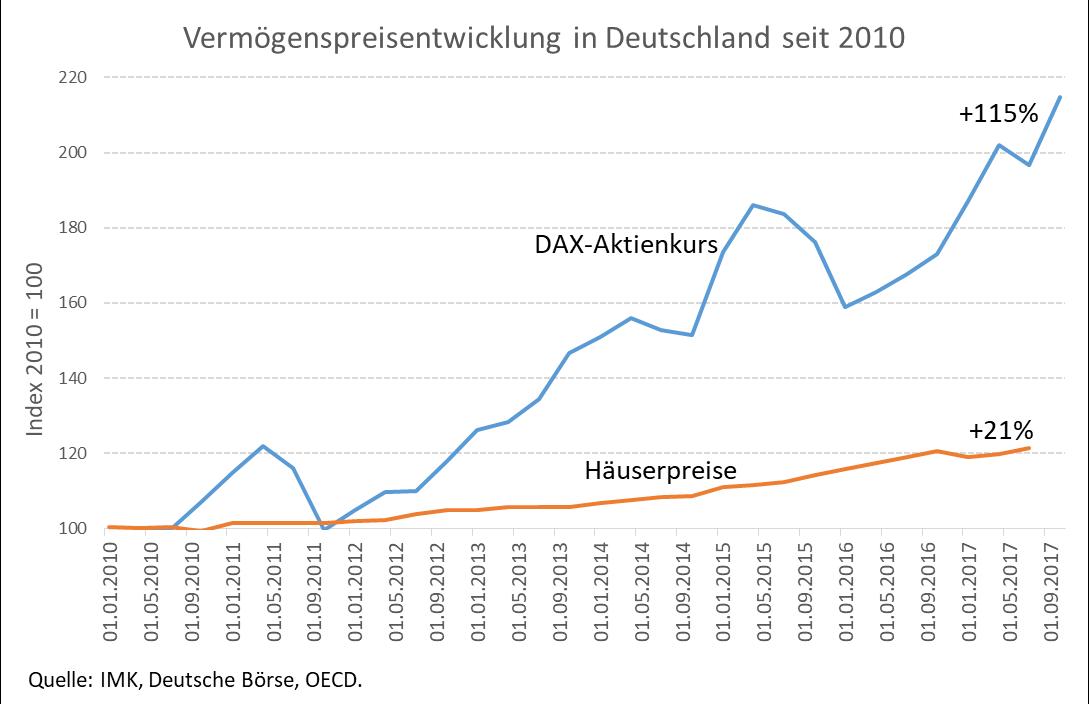 Grafik zeigt Vermögenspreisentwicklung in Deutschland seit 2010