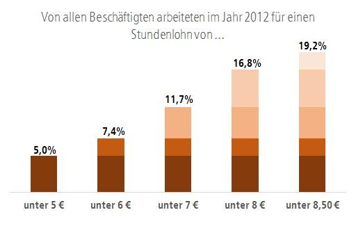 Grafik: Von allen Beschäftigten arbeiteten im Jahr 2012 für einen Stundenlohn von ...