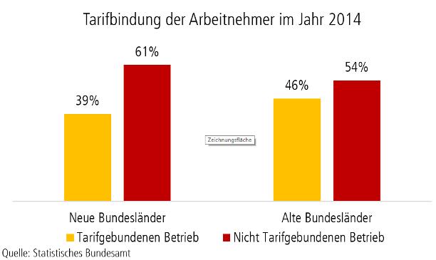 Grafik Tarifbindung in Deutschland
