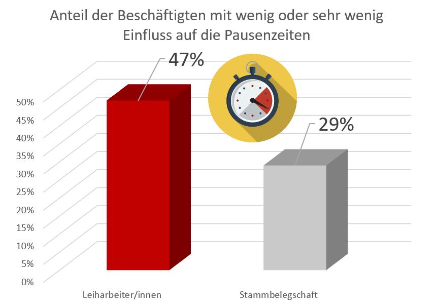 Grafik, die zeigt, dass Leiharbeiter ihre Pausenzeiten weniger flexibel wählen können als andere Beschäftigte