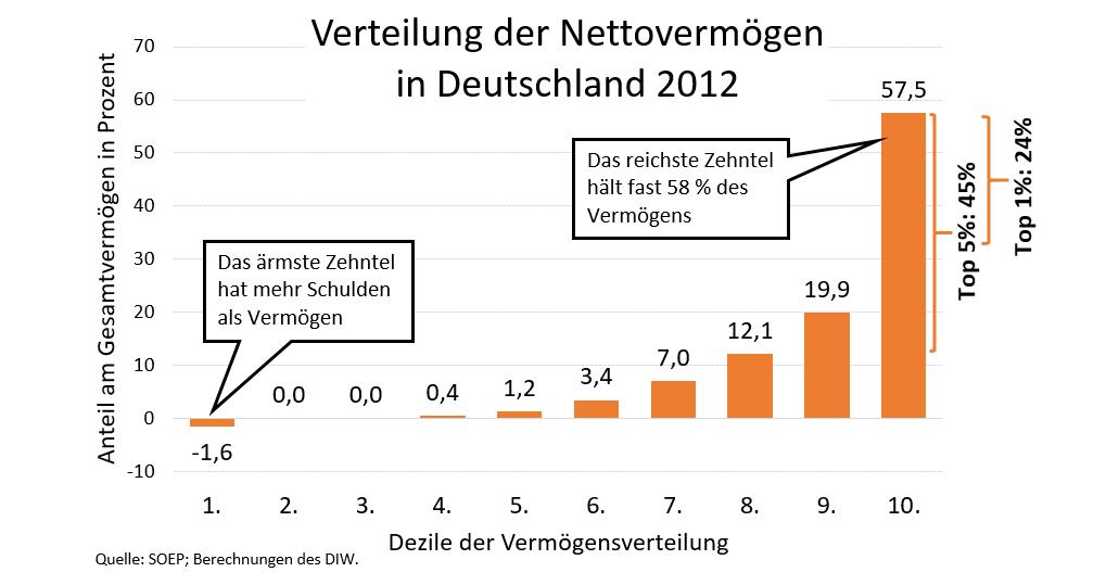 Das ärmste und das reichste Zehntel der Bevölkerung in Deutschland