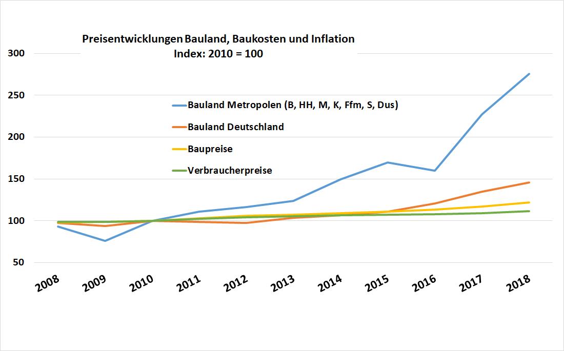 Chart Preisentwicklung von Bauland, Baukosten und Inflation zwischen 2008 und 2018
