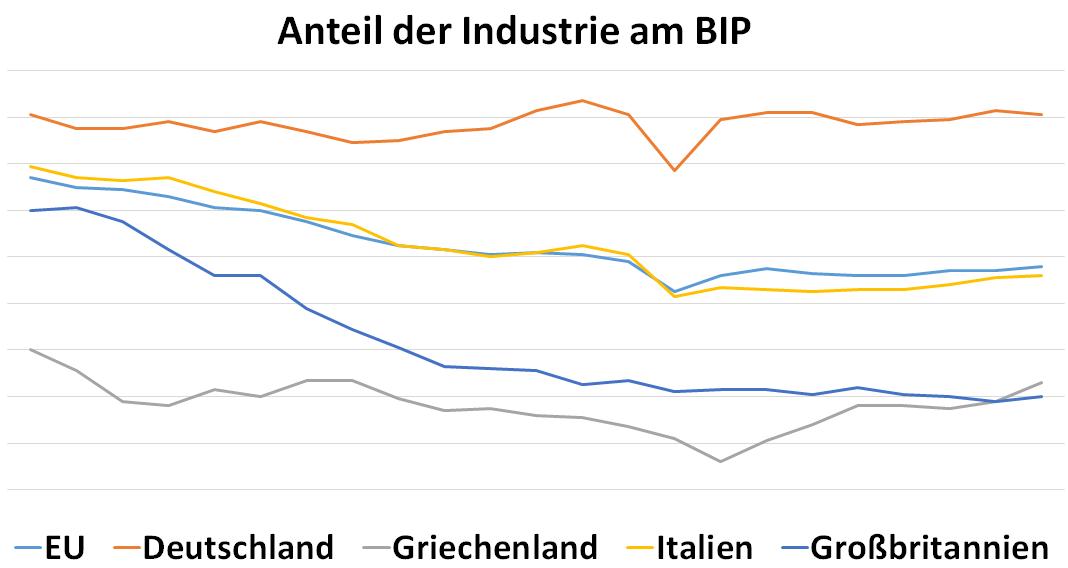 Diagramm: Anteil der Industriepolitik in Deutschland im Vergelich zu Griechenland, Italien, Großbritannien und der EU