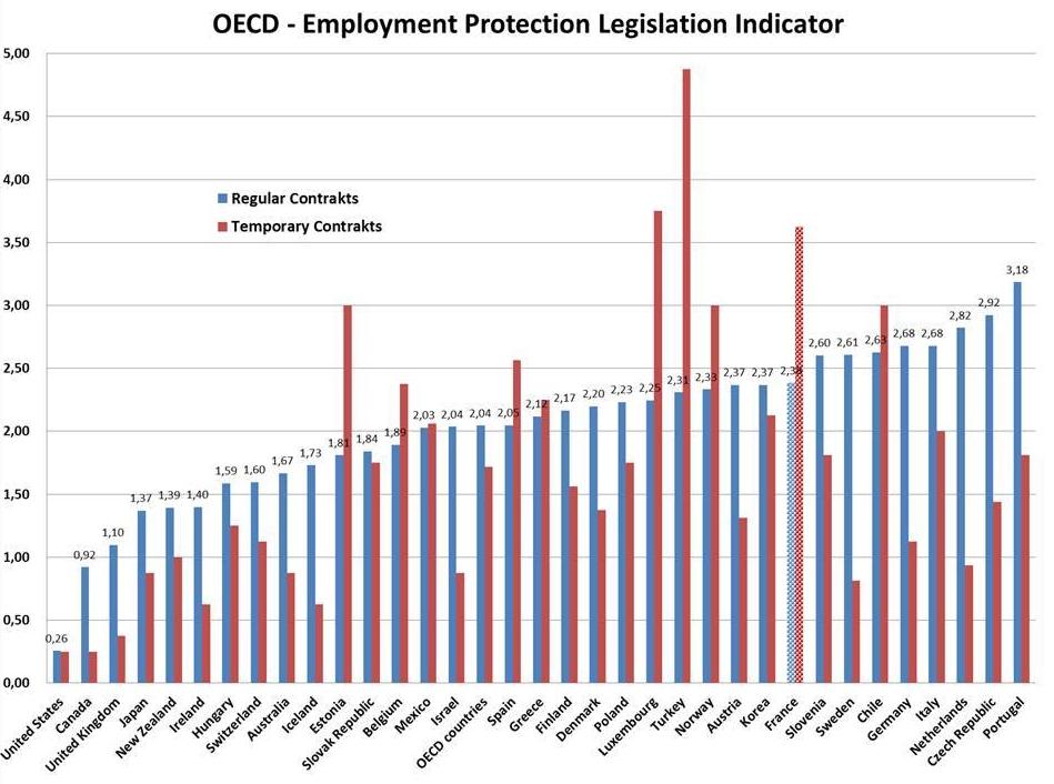 Grafik zeigt OECD-Statistik zum Ausmaß der Kündigungsschutzbestimmungen in den einzelnen Ländern
