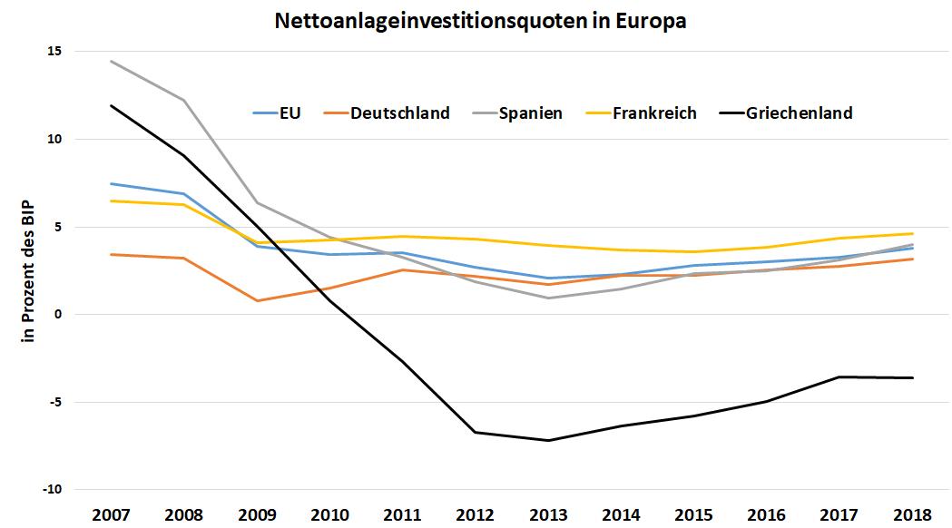 Diagramm: Nettoanlageinvestitionsquoten in Europa in den Jahren 2017 bis 2018