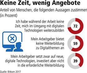 Weiterbildung in Deutschland