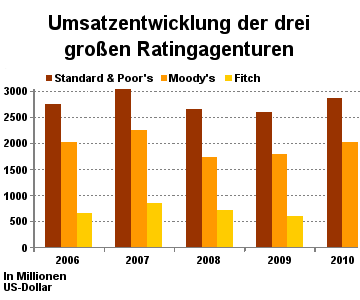 Grafik: Umsatzentwicklung der drei großen Ratingagenturen Standard & Poor's, Moody's und Finch