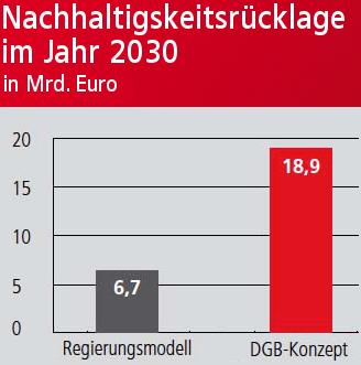 Grafik: Vergleich der Nachhaltigkeitsrücklage zwischen Regierungsmodell und DGB-Konzeptim Kahr 2030