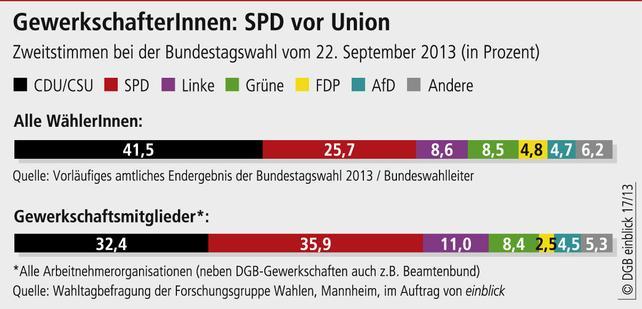 Bundestagwahl 2013