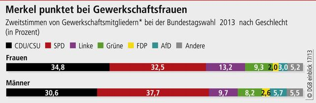 Merkel punktet bei Gewerkschaftsfrauen