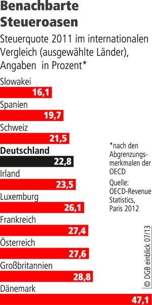 Steueroasen In Deutschland