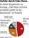 Grafik Gefahren durch Fake News