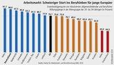 Schwieriger Einstríeg in den Arbeitsmarkt in Europa für junge Menschen