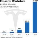 Tesla Anzahl der Mitarbeiter