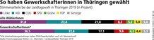 Thüringen: So haben GewerkschafterInnen gewählt