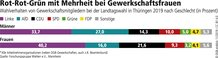 Thüringen: Ergebnisse Gewerkschaftsfrauen und -männer