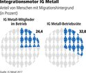 Inetgration IG Metall
