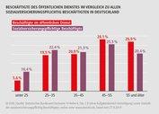 Balkendiagramm: Anteil der Beschäftigten des öffentlichen Dienstes im Vergelich zu allen anderen Sozialversichrungspflichtigen Beschäftigten in Deutschland