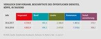 Tabelle: Vergleich zum Vorjahr, Beschäftigte des öffentlichen DienstesKÖPFE, IN TAUSEND