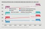Grafik Personalreport 2021:Lininendiagramm zur PERSONALENTWICKLUNG IN EINZELNEN BEREICHEN ZWISCHEN 2012 UND 2020