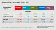 Grafik Personalreport 2021: Tabelle: AUSBILDUNG IM ÖFFENTLICHEN DIENST, 2020
