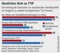 Haltung zu TTIP