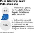 Mitbestimmung und Digitalisierung