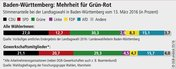 So haben Gewerkschafterin Baden-Württemberg gewählt 2016