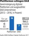 Plattformen schlagen DAX-Konzerne