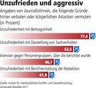 Attacken gegen JournalistInnen