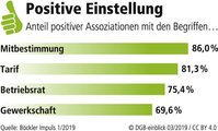 Grafik positive Einstellung