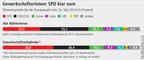 Grafik Europawahl 2014