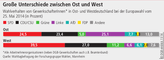Grafik Europawahl