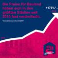 Social-Media-Grafik steigender Pfeil mit Text: Die Preise für Bauland haben sich in den größten Städten seit 2010 fast verdreifacht.