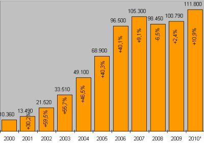 Verbraucherinsolvenzen auf dem Vormarsch. Zahlen für 2010 geschätzt. Quelle: Creditreform/Grafik: DGB